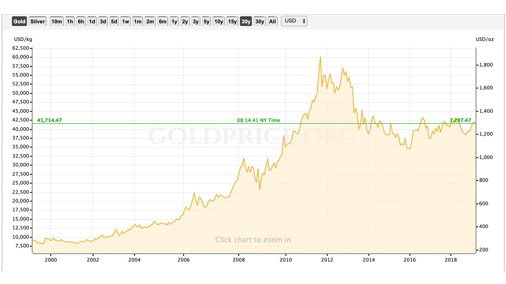 Goldpreisenwicklung der letzten 20 Jahre